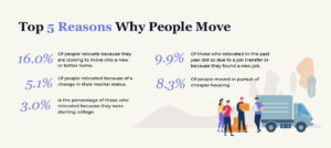 An overview of top 5 reasons people move.