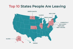 Top 10 states people are leaving.
